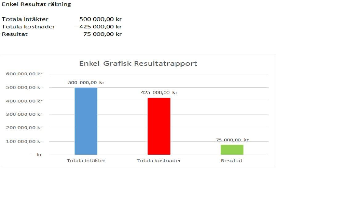 Förstår du din Resultaträkning, Tomas Tobiasson, Angamato Ekonomikonsult AB